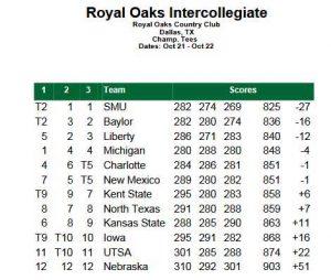 Royal Oaks Invitational Leaderboard